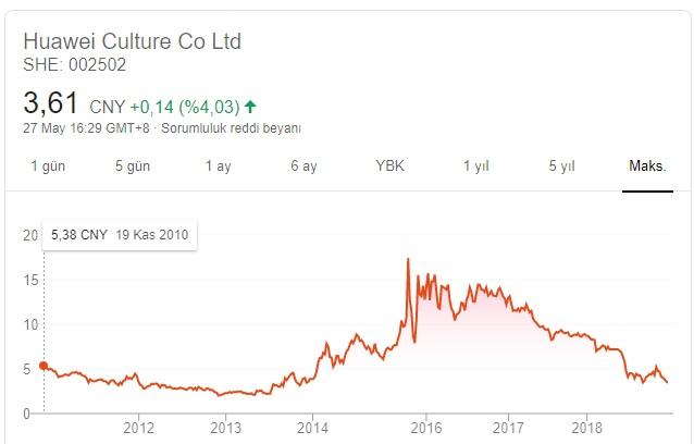 Huawei hisse değeri